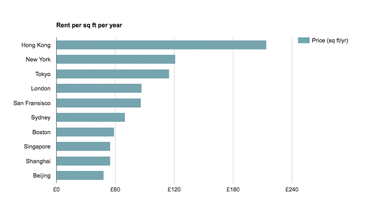 Office rent per square ft per year