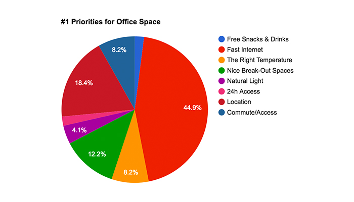 chart-office-space-importance