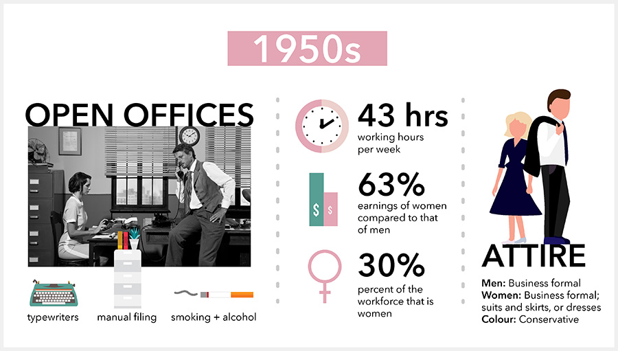office space 1950s infographic