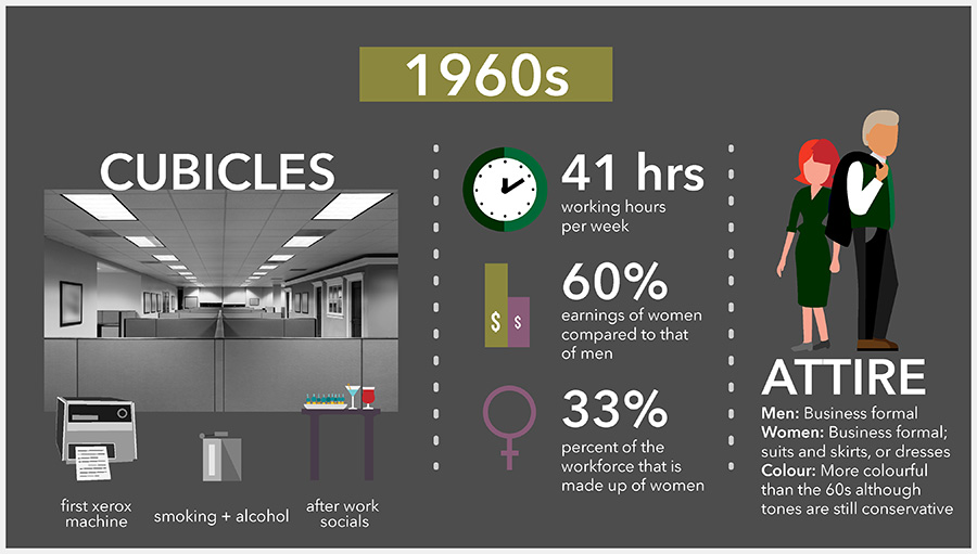 Office Space Timeline: Past, Present, and Future [INFOGRAPHIC] | Hubble