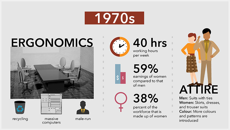 Office Space Timeline: Past, Present, and Future [INFOGRAPHIC]   Hubble