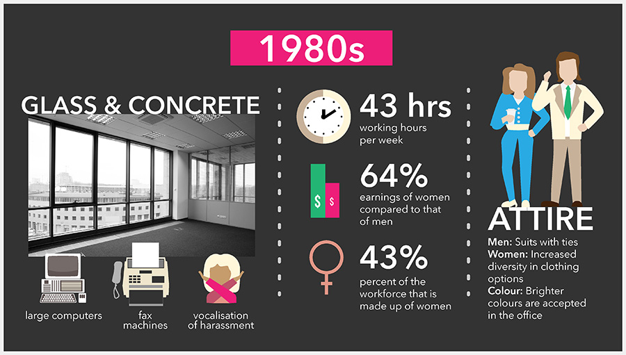 office space 1980s infographic