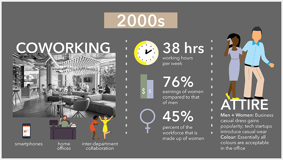 Office Space Timeline: Past, Present, and Future