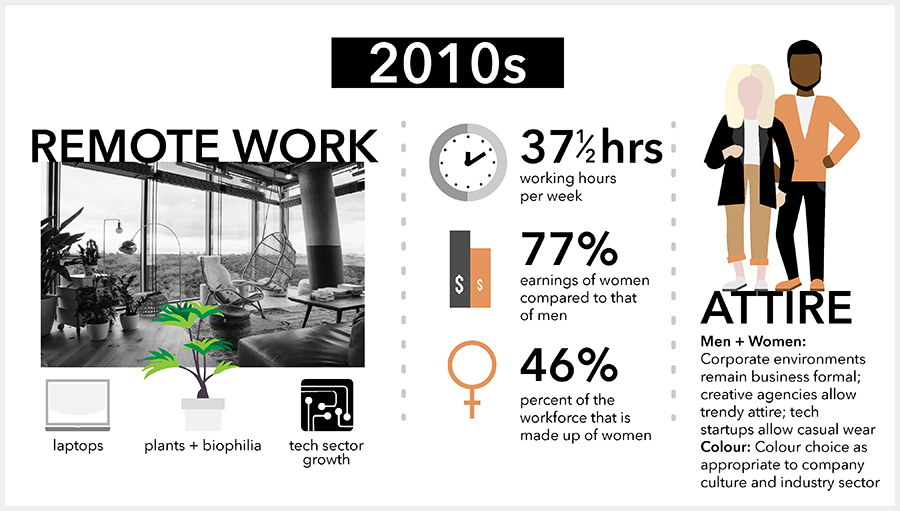 office space 2010s infographic