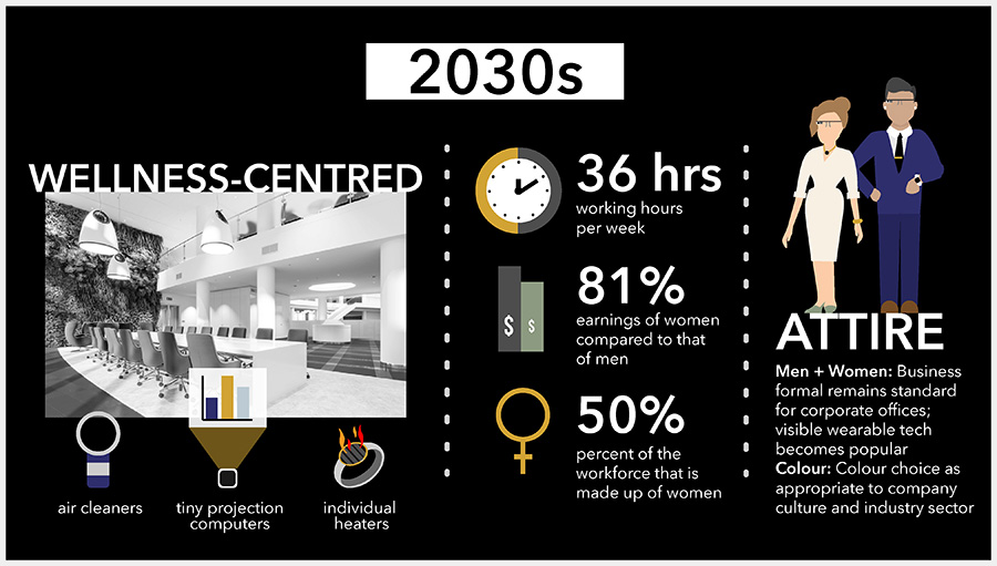 office space 2030s infographic