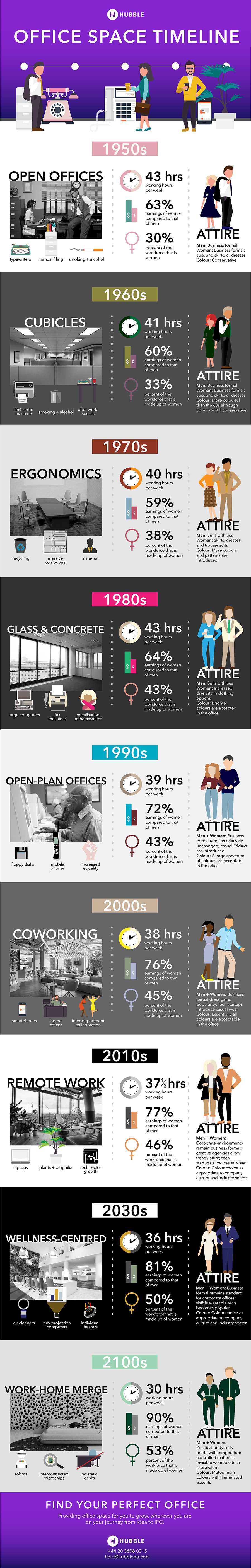 office space timeline infographic 1950s to 2100s.