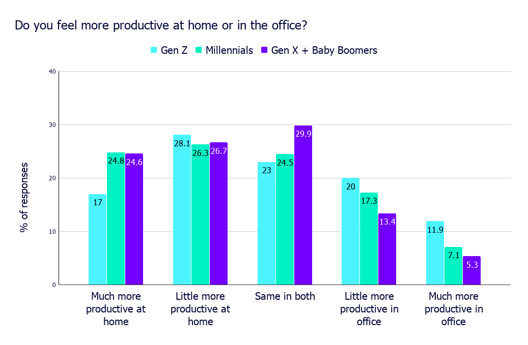 Do you feel more productive at home or in the office_