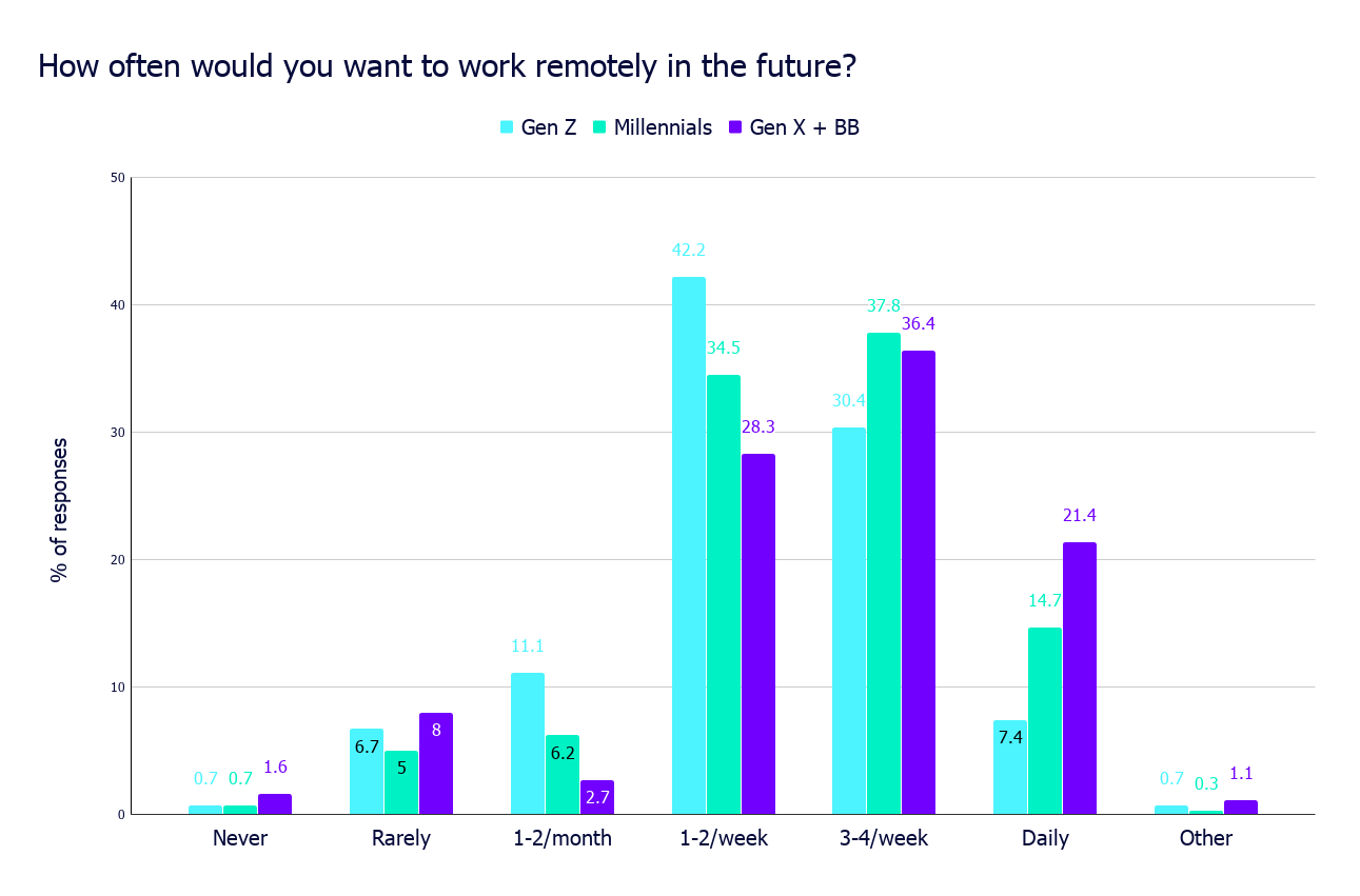 How often would you want to work remotely in the future_