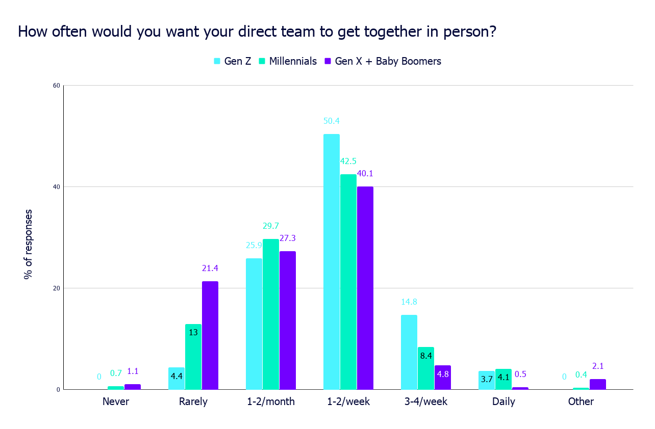 How often would you want your direct team to get together in person_