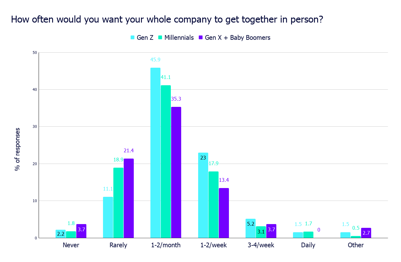 How often would you want your whole company to get together in person_