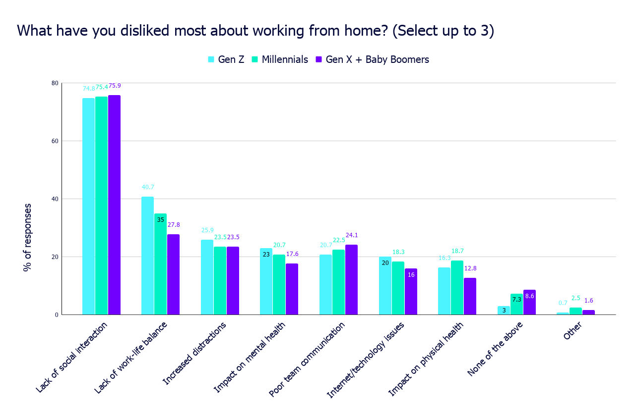 What have you disliked most about working from home_ (Select up to 3)