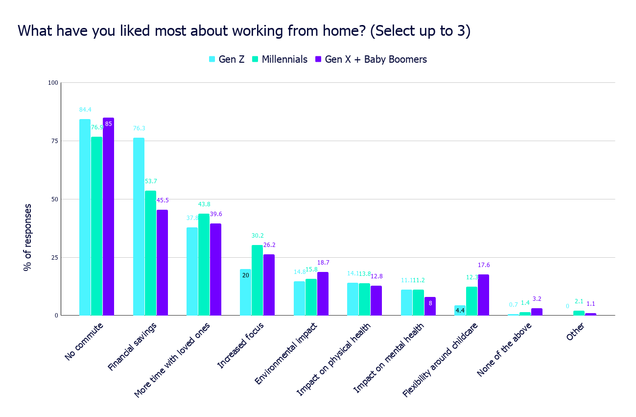 What have you liked most about working from home_ (Select up to 3)