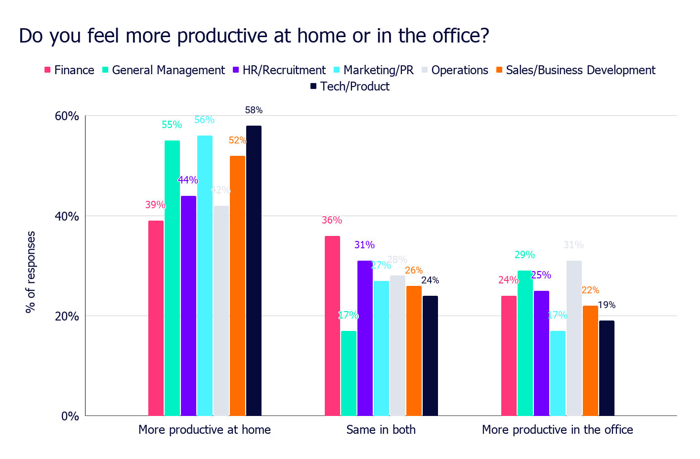Do you feel more productive at home or in the office_ (3)